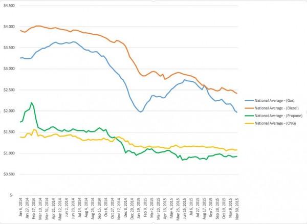 Alt Fuel Price Chart