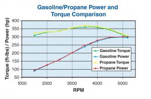 Power & Torque Comparison