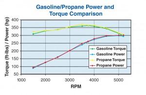 Power & Torque Comparison