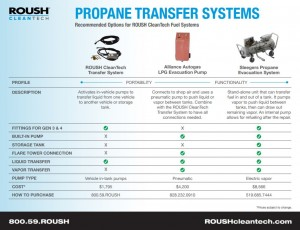 Propane Transfer Systems