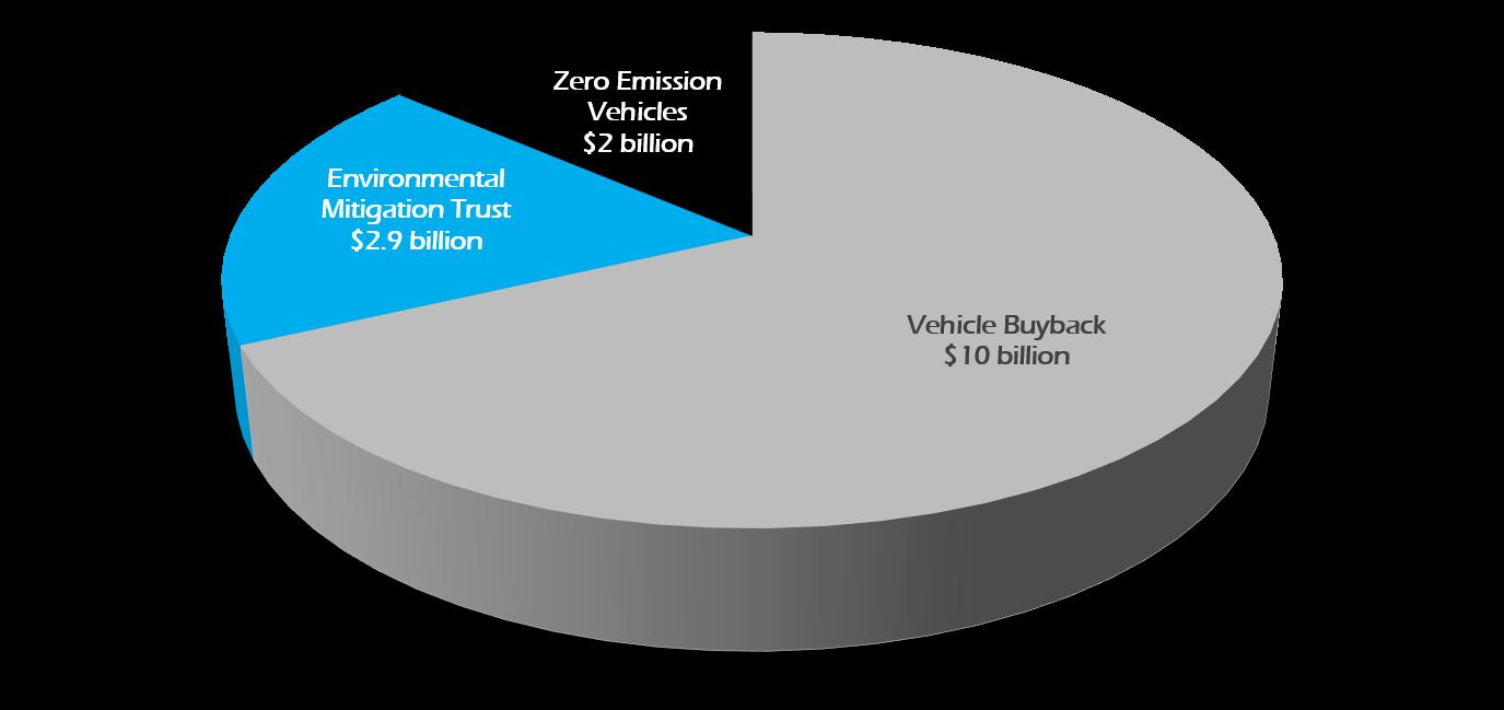 Volkswagen Settlement Funding Information - ROUSH CleanTech