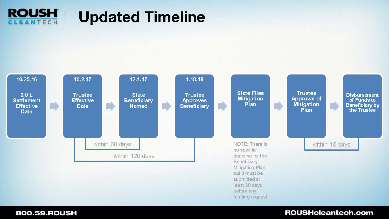 VW Timeline 6.26.17