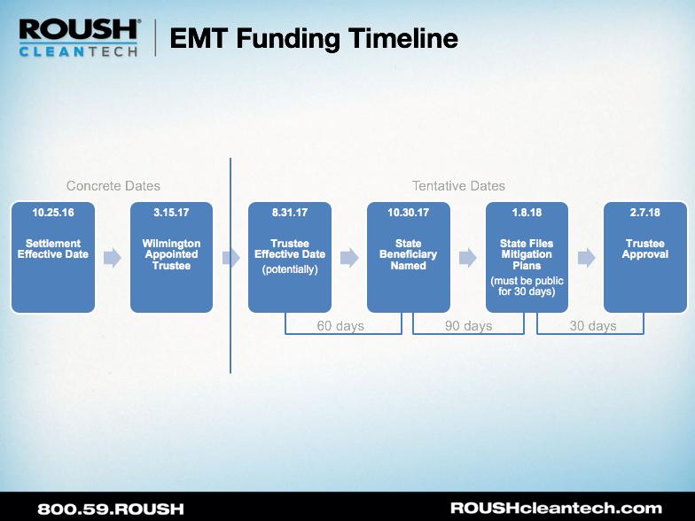 EMT Funding Timeline