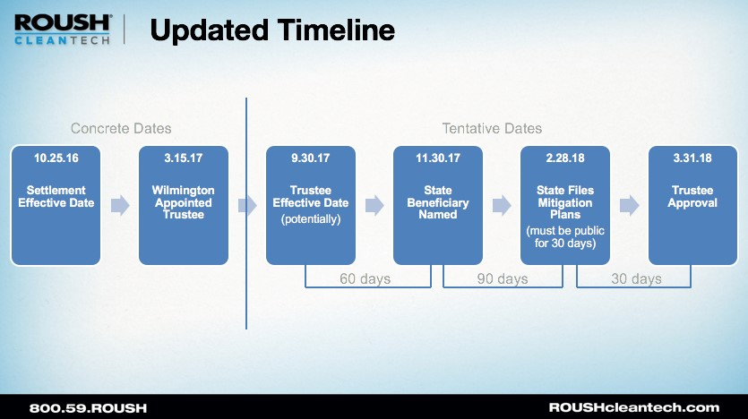 Updated VW Timeline Sept 2017