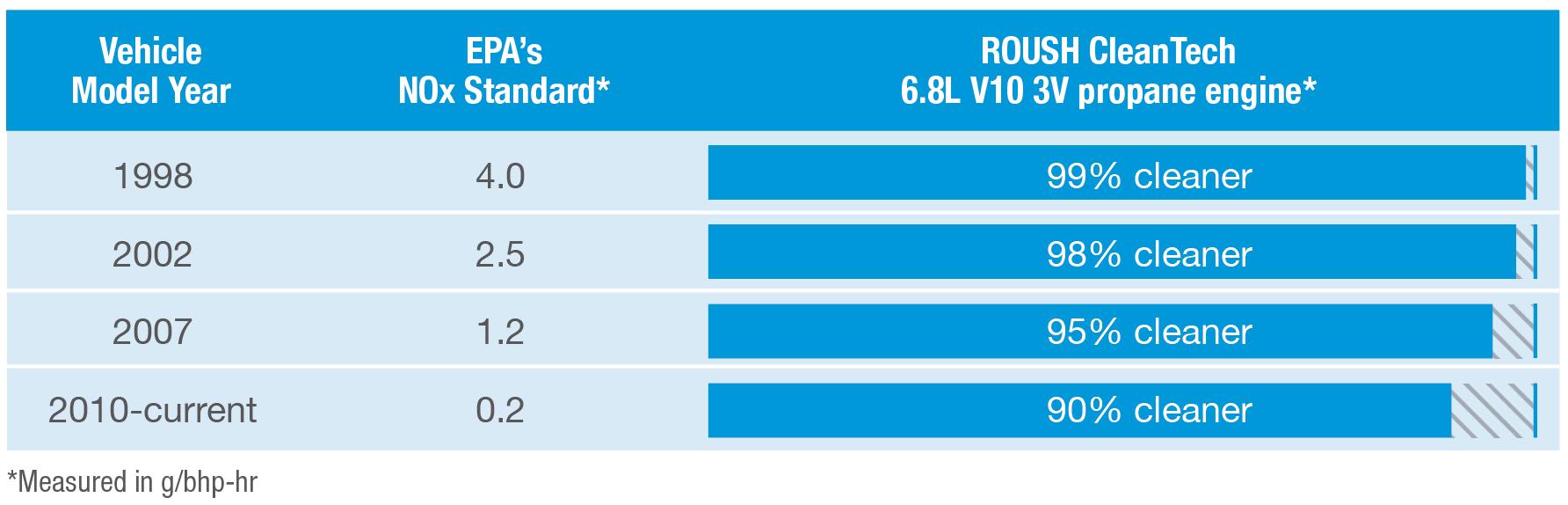 NOx comparison chart