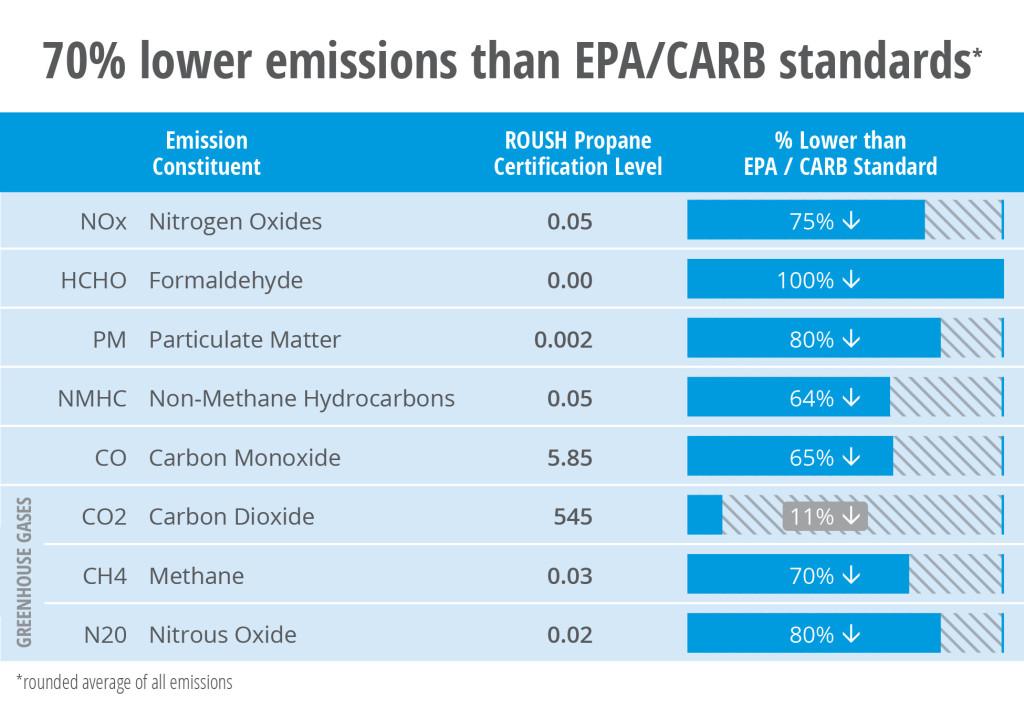 Propane Emissions Table 2021